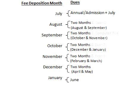 gagan public school fee